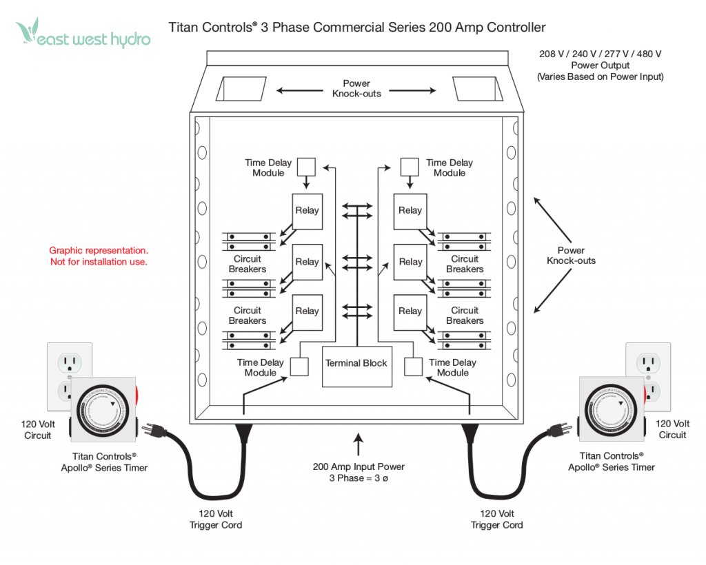 Titan Controls Helios 200 Amp Commercial Lighting Controller 3 Line Wiring Diagram 208 Phase Model 703250